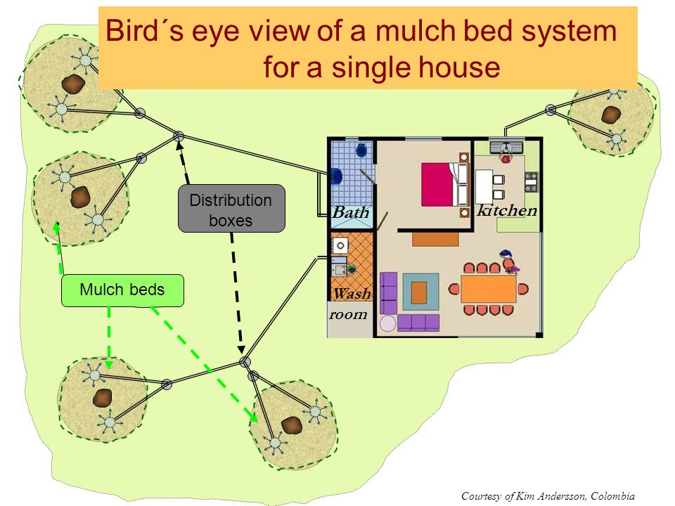 Bird´s eye view of a mulch bed system for a single house