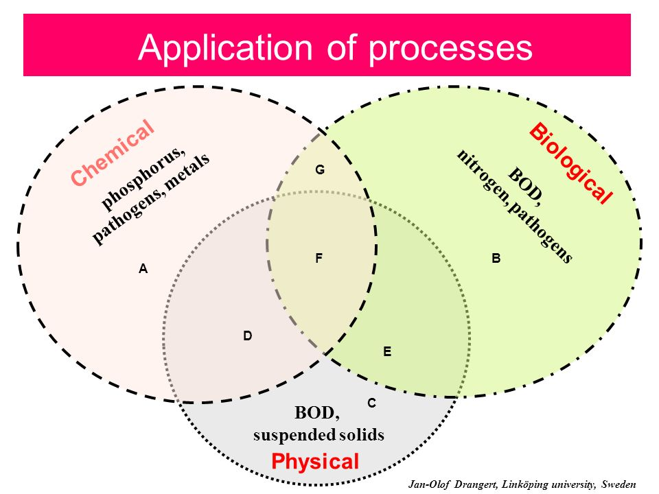 Application of processes