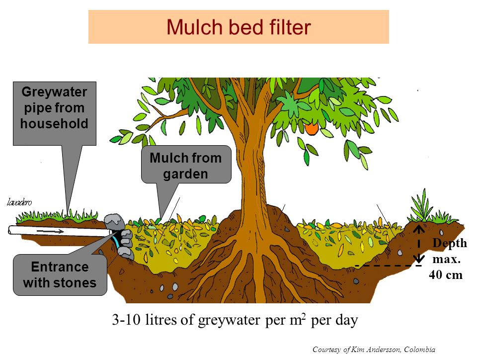Greywater pipe from household