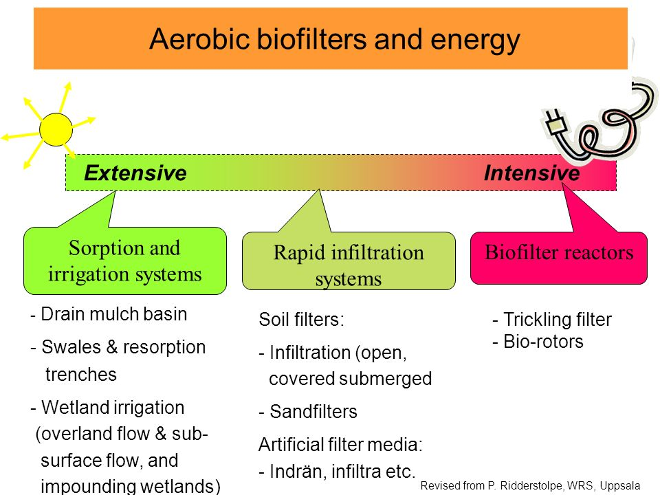 Aerobic biofilters and energy