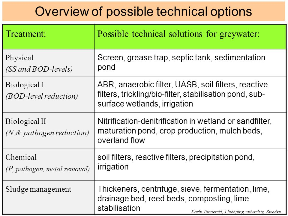 Overview of possible technical options
