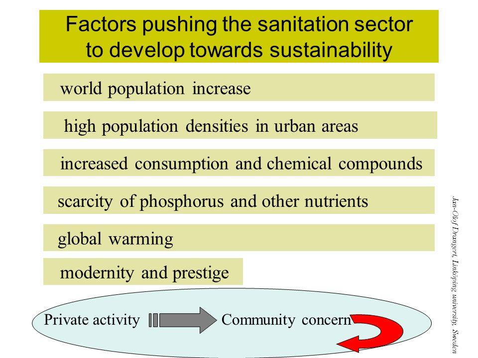 Factors pushing the sanitation sector to develop towards sustainability