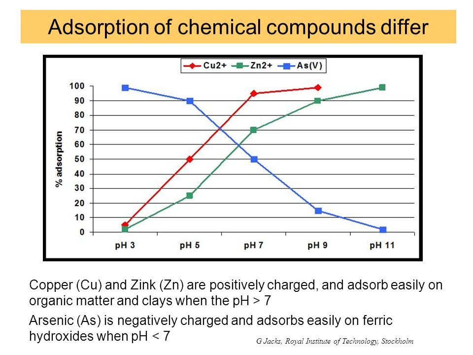 Adsorption of chemical compounds differ