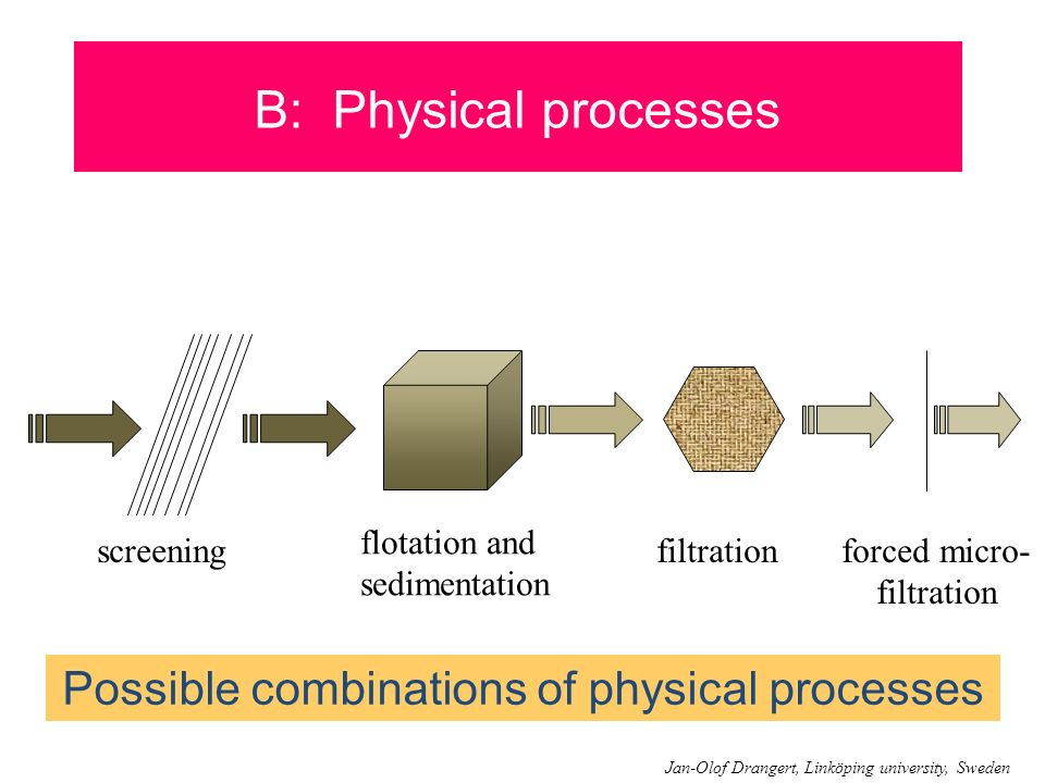 Possible combinations of physical processes
