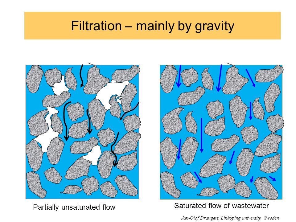 Filtration – mainly by gravity