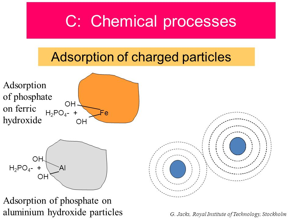 C: Chemical processes Adsorption of charged particles