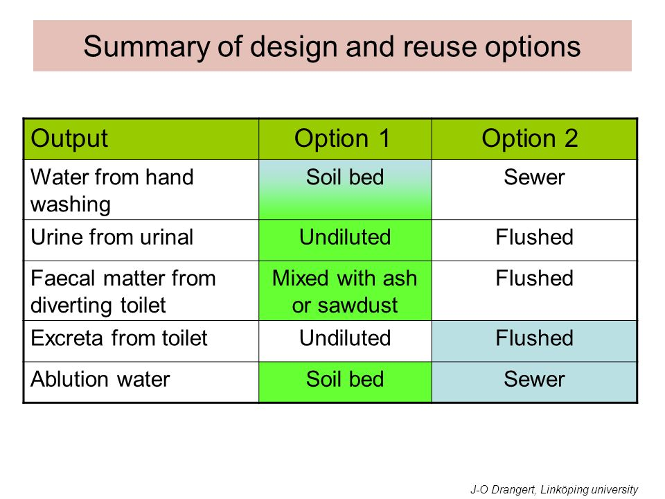 Summary of design and reuse options
