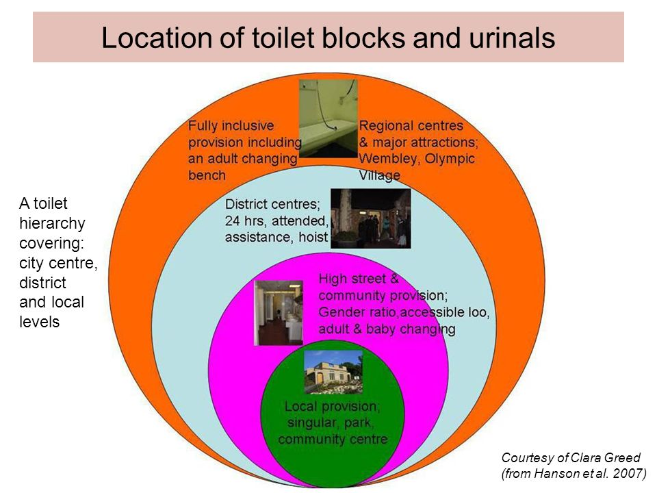 Location of toilet blocks and urinals