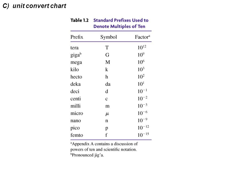 Unit Conversion Chart Kubreforic