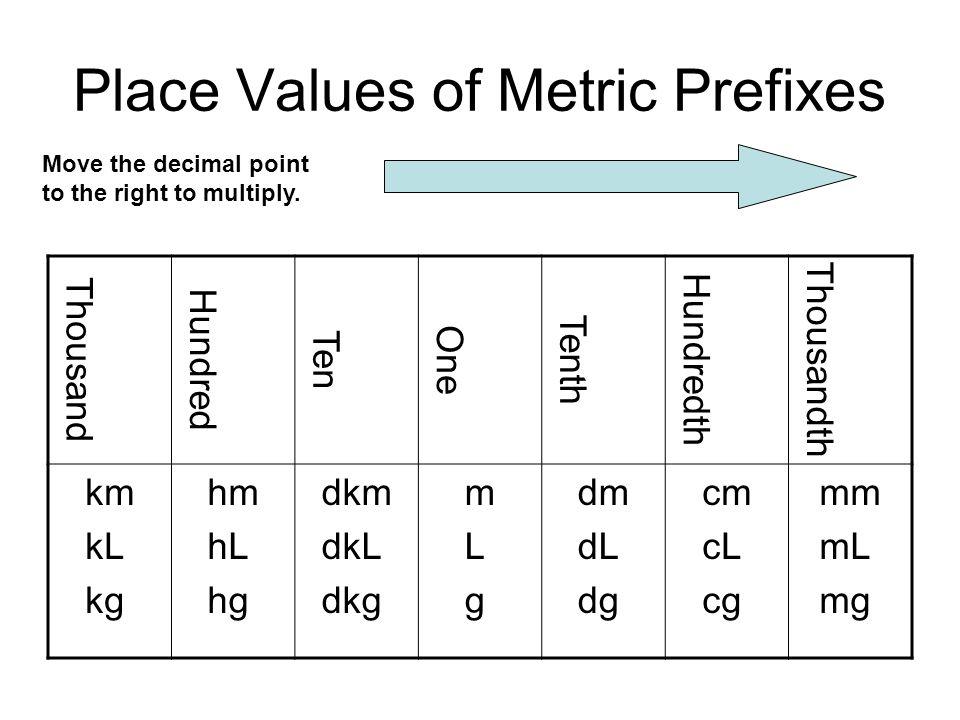 Metric Prefix Chart Gandafullring