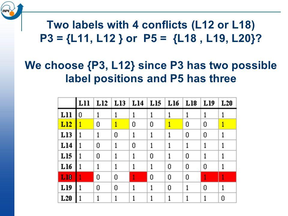 Two labels with 4 conflicts (L12 or L18) P3 = {L11, L12 } or P5 = {L18 , L19, L20}.