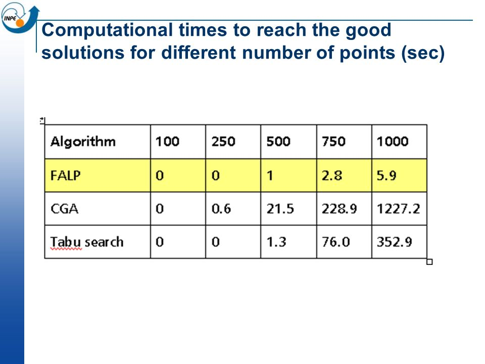 Computational times to reach the good solutions for different number of points (sec)
