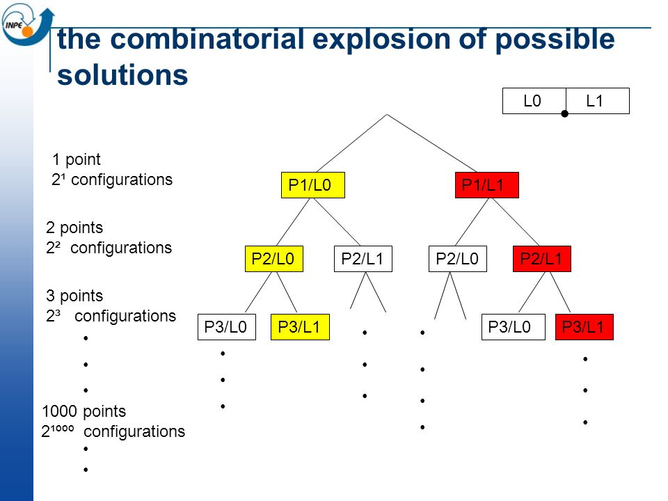 the combinatorial explosion of possible solutions