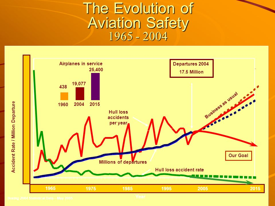 The Evolution of Aviation Safety 1965 - 2004