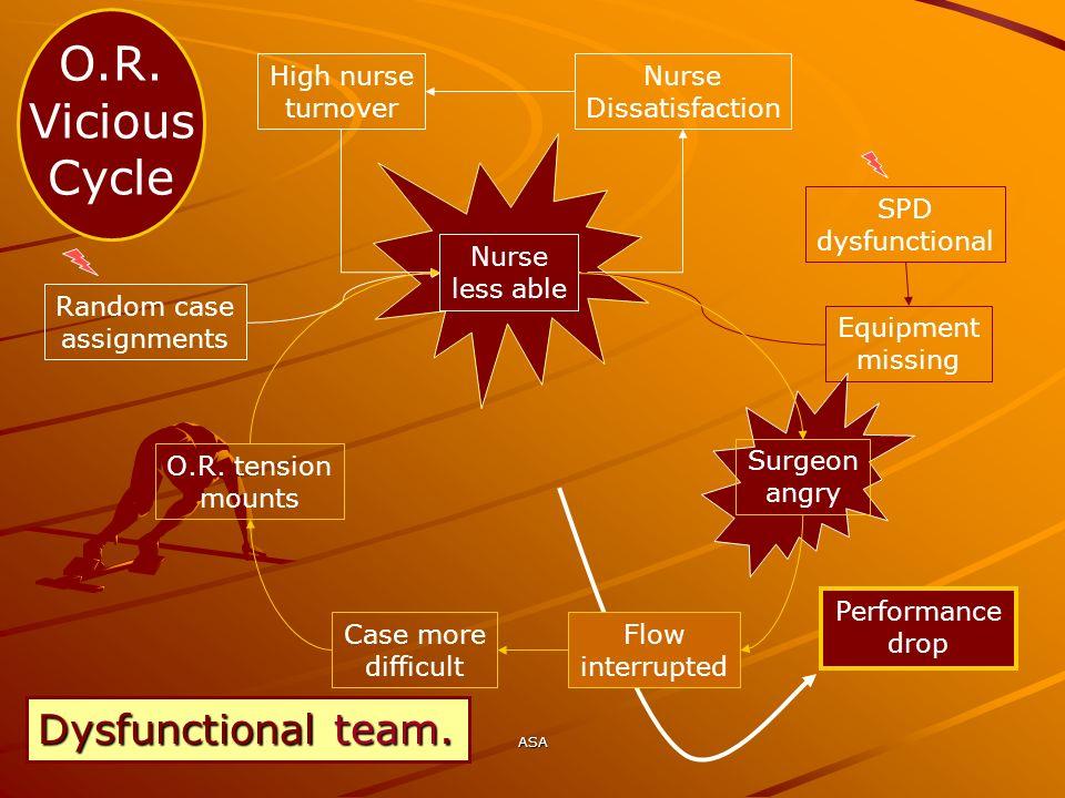 O.R. Vicious Cycle Dysfunctional team. High nurse turnover Nurse