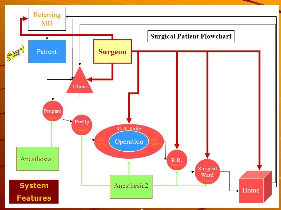 Start Surgeon Referring MD Surgical Patient Flowchart Patient
