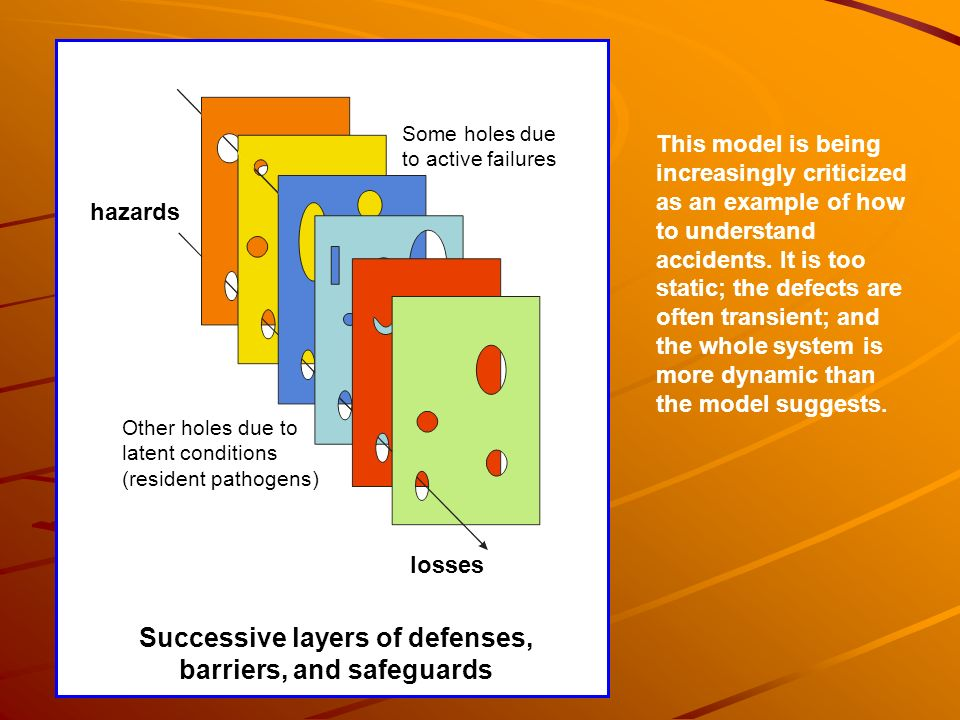 Successive layers of defenses, barriers, and safeguards