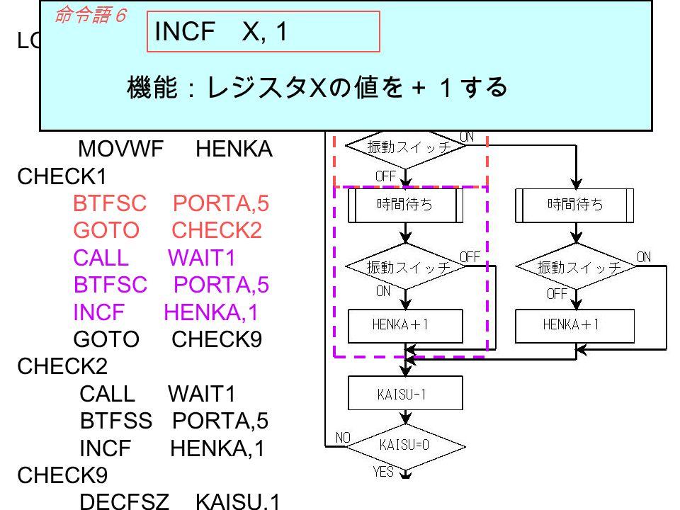 INCF X, 1 機能:レジスタXの値を+1する LOOP0 MOVLW D 20 MOVWF KAISU MOVLW D 0