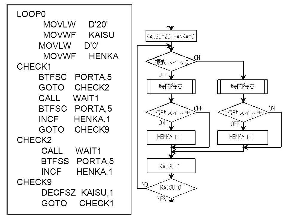 LOOP0 MOVLW D 20 MOVWF KAISU. MOVLW D 0 MOVWF HENKA. CHECK1. BTFSC PORTA,5.