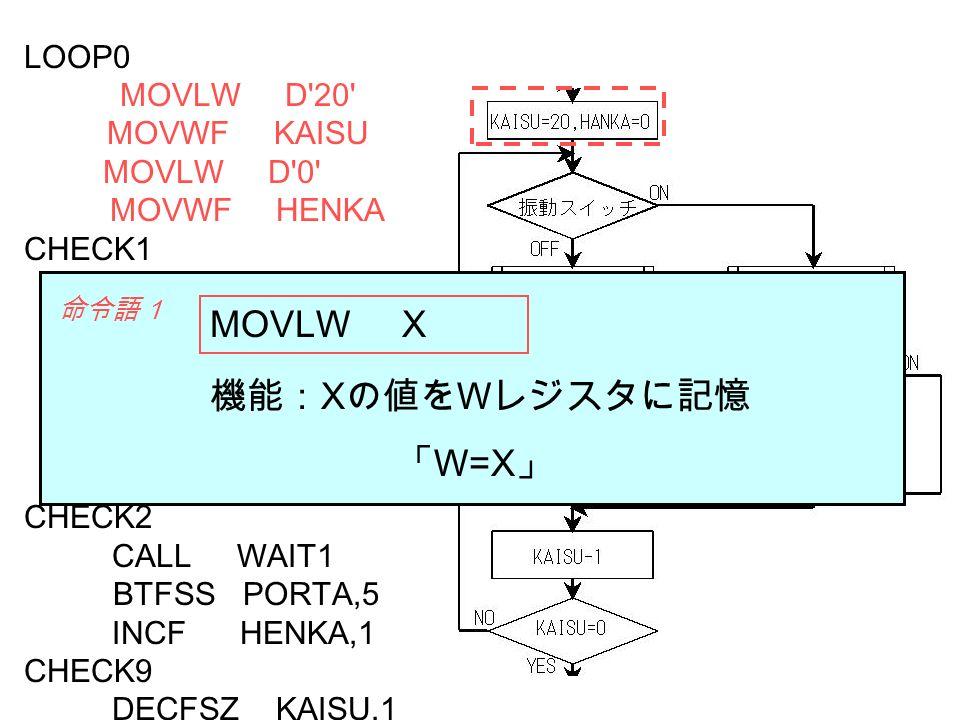MOVLW X 機能:Xの値をWレジスタに記憶 「W=X」 LOOP0 MOVLW D 20 MOVWF KAISU MOVLW D 0