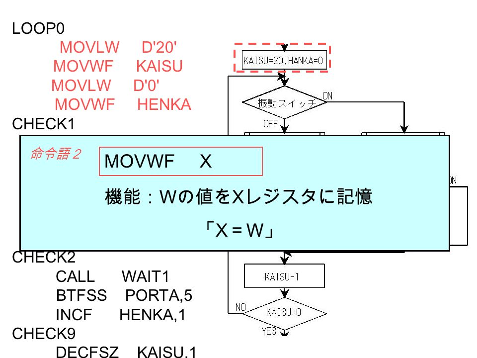 MOVWF X 機能:Wの値をXレジスタに記憶 「X=W」 LOOP0 MOVLW D 20 MOVWF KAISU MOVLW D 0