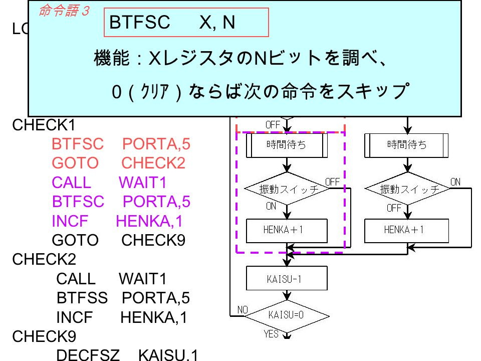 BTFSC X, N 機能:XレジスタのNビットを調べ、 0(クリア)ならば次の命令をスキップ LOOP0 MOVLW D 20
