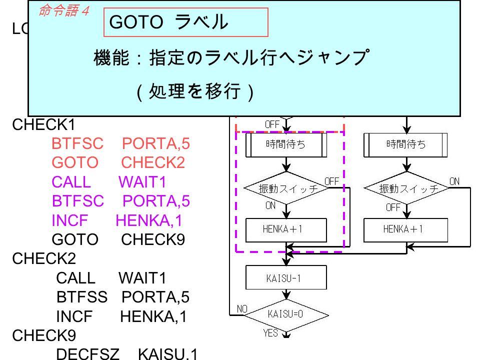 GOTO ラベル 機能:指定のラベル行へジャンプ (処理を移行) LOOP0 MOVLW D 20 MOVWF KAISU