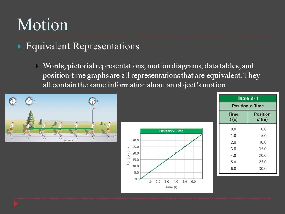 Motion Equivalent Representations