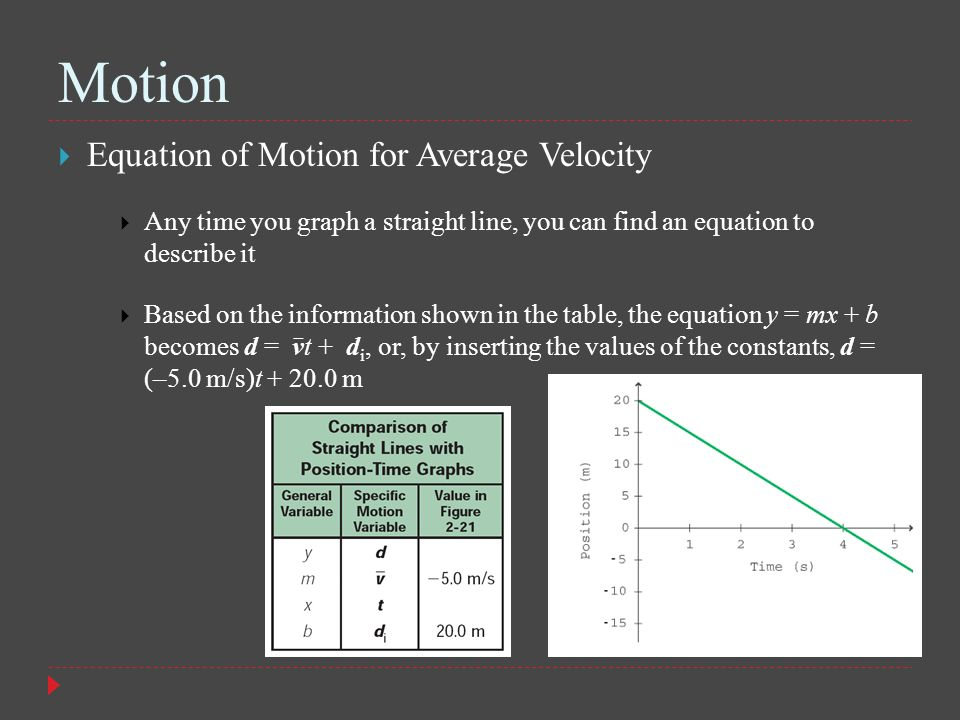 Motion Equation of Motion for Average Velocity