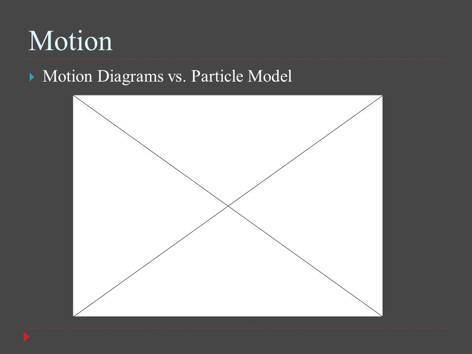 Motion Motion Diagrams vs. Particle Model