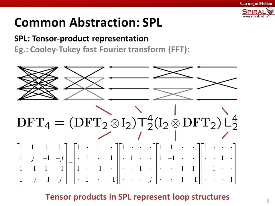 fast fourier transform algorithm pdf