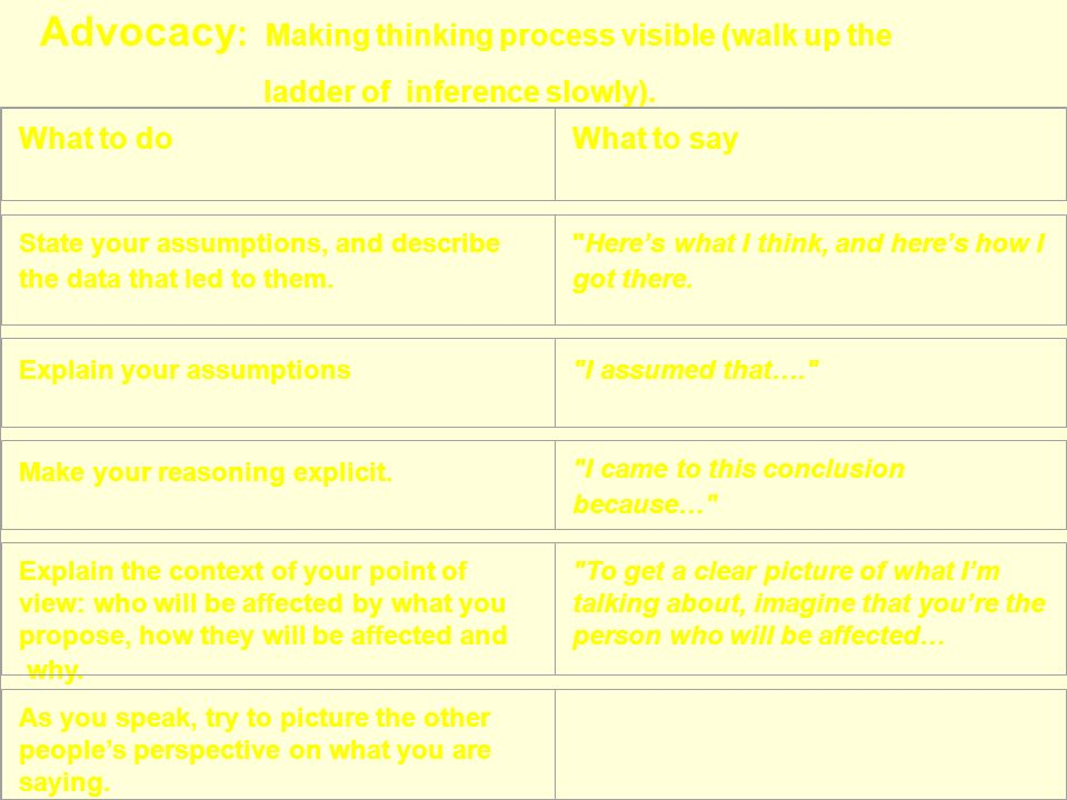 Advocacy: Making thinking process visible (walk up the