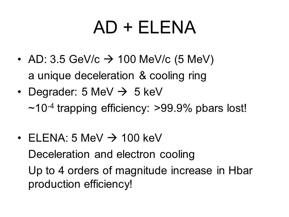 AD + ELENA AD: 3.5 GeV/c  100 MeV/c (5 MeV)
