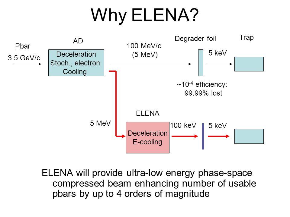 Why ELENA Degrader foil. Trap. AD. Pbar. 100 MeV/c. (5 MeV) 5 keV. Deceleration. Stoch., electron.