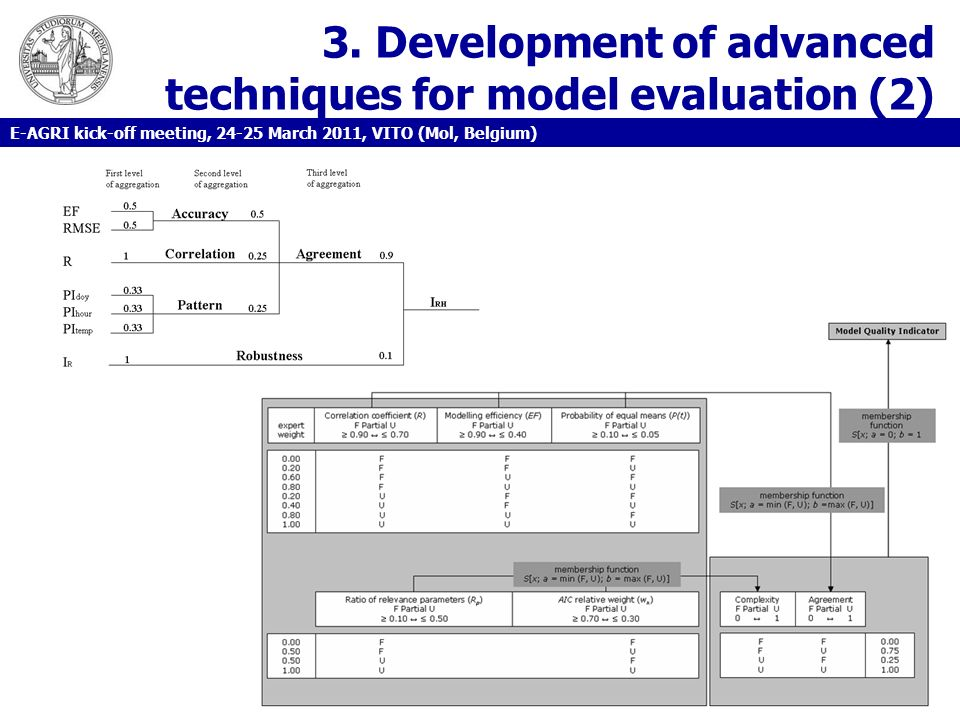 3. Development of advanced techniques for model evaluation (2)
