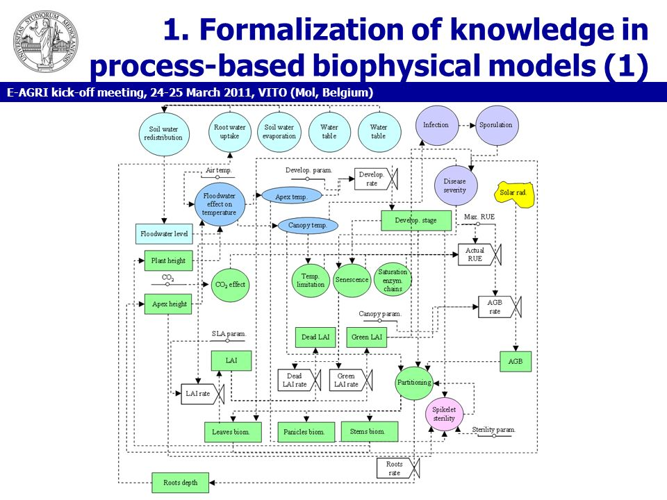 1. Formalization of knowledge in process-based biophysical models (1)