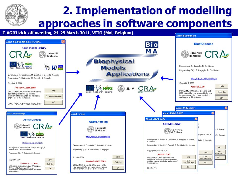 2. Implementation of modelling approaches in software components