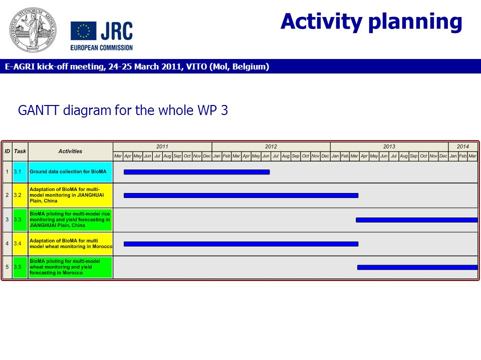 Activity planning GANTT diagram for the whole WP 3