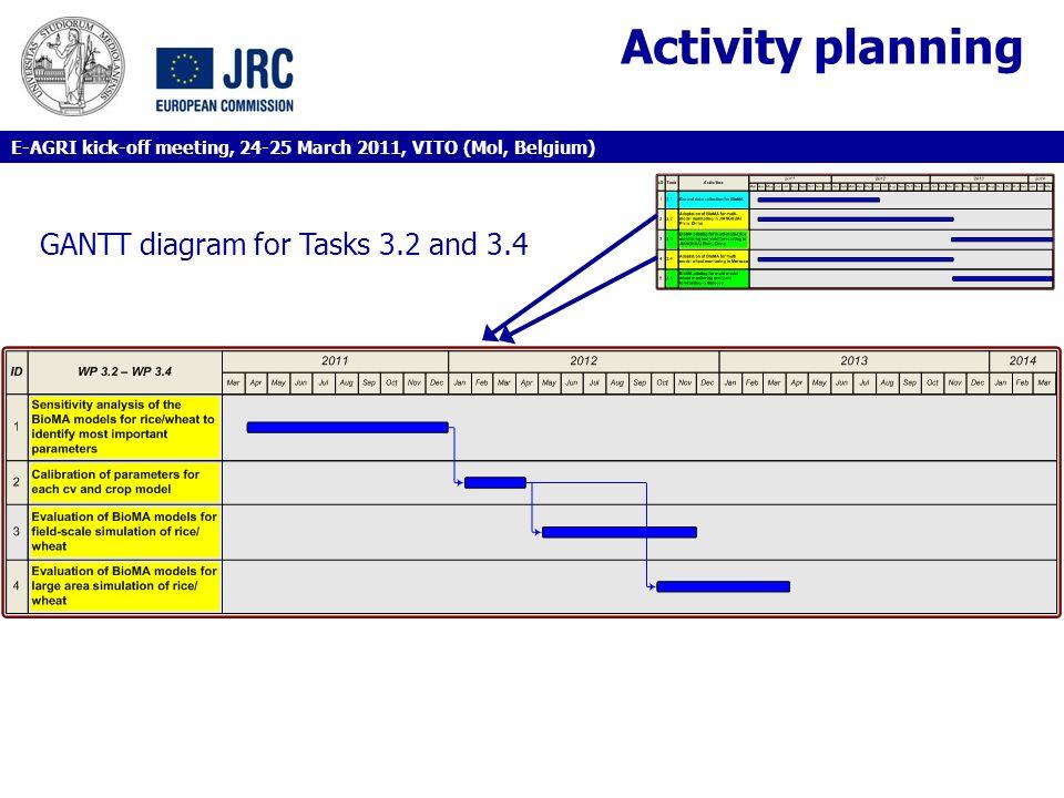 Activity planning GANTT diagram for Tasks 3.2 and 3.4
