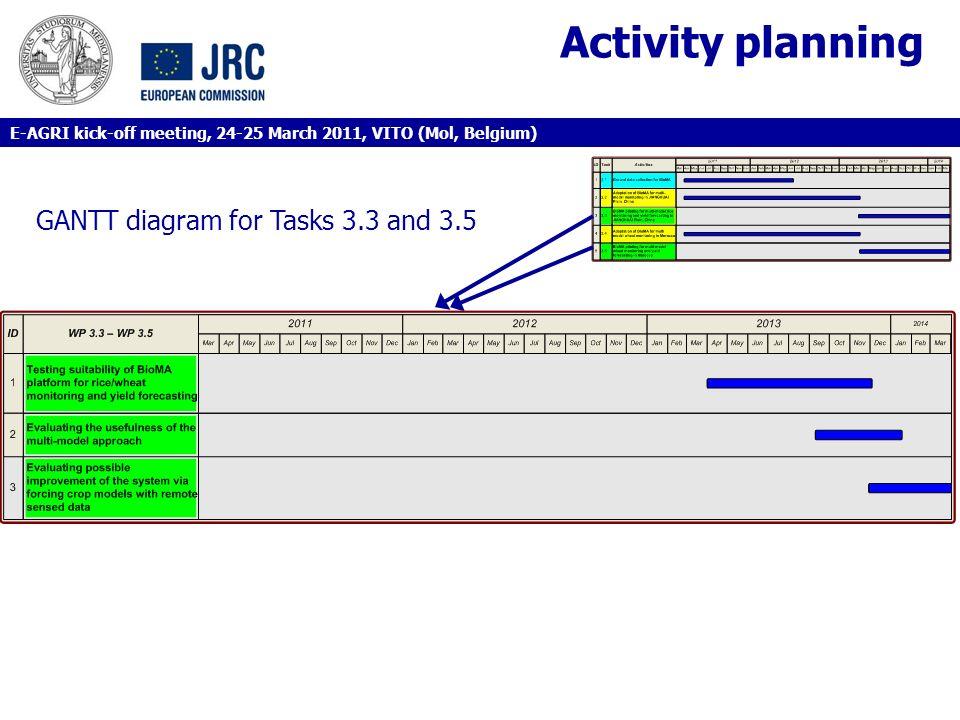 Activity planning GANTT diagram for Tasks 3.3 and 3.5