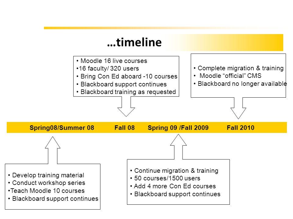 …timeline Moodle 16 live courses Complete migration & training
