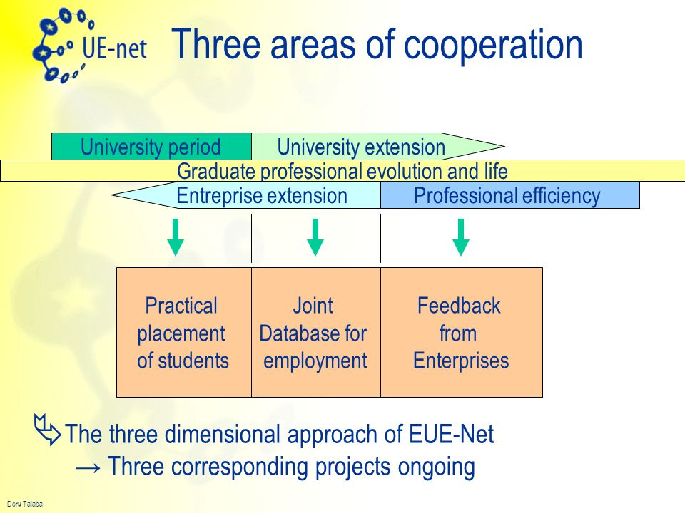 Three areas of cooperation