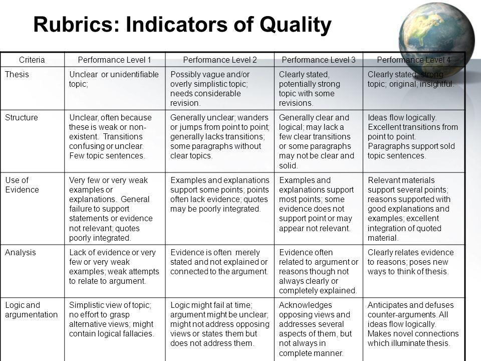 Rubrics: Indicators of Quality