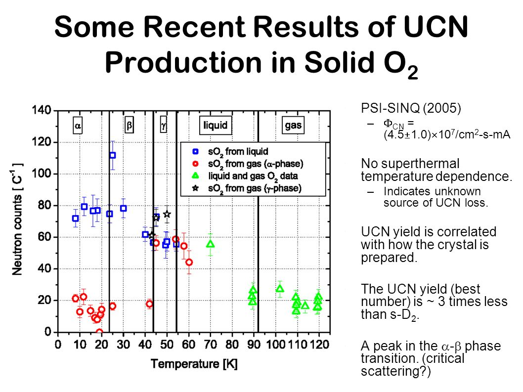 Some Recent Results of UCN Production in Solid O2