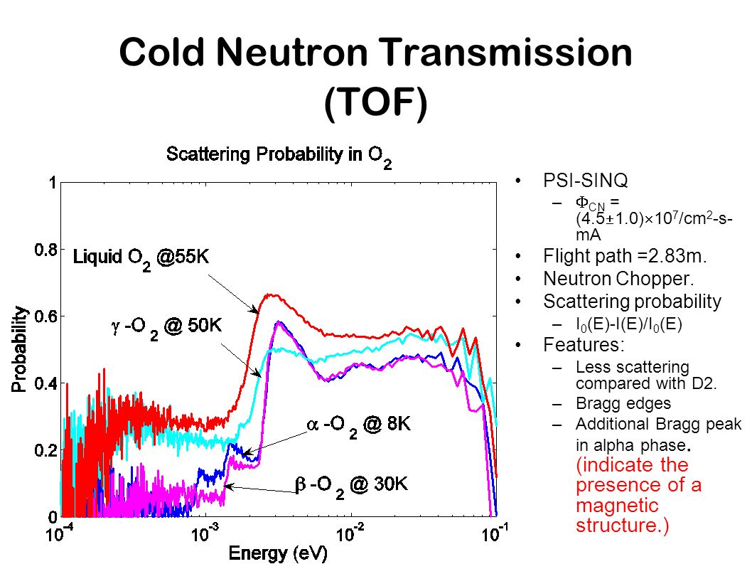 Cold Neutron Transmission (TOF)