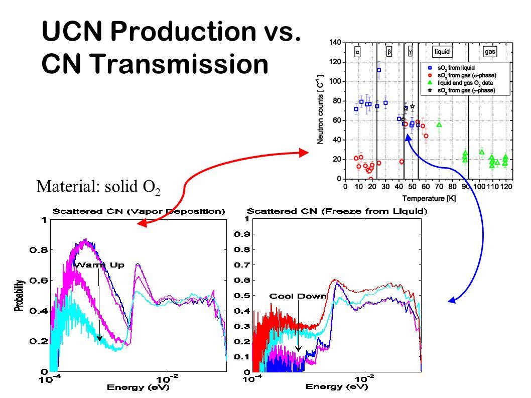 UCN Production vs. CN Transmission