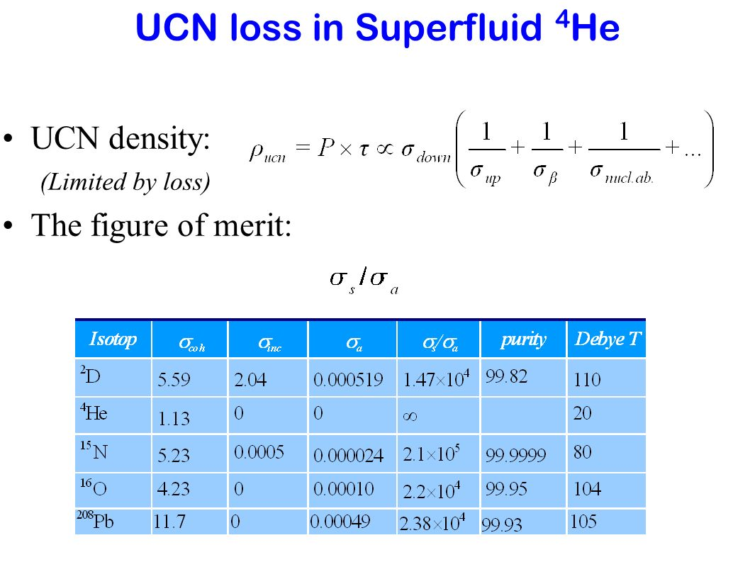 UCN loss in Superfluid 4He