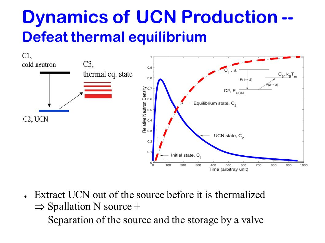 Dynamics of UCN Production --