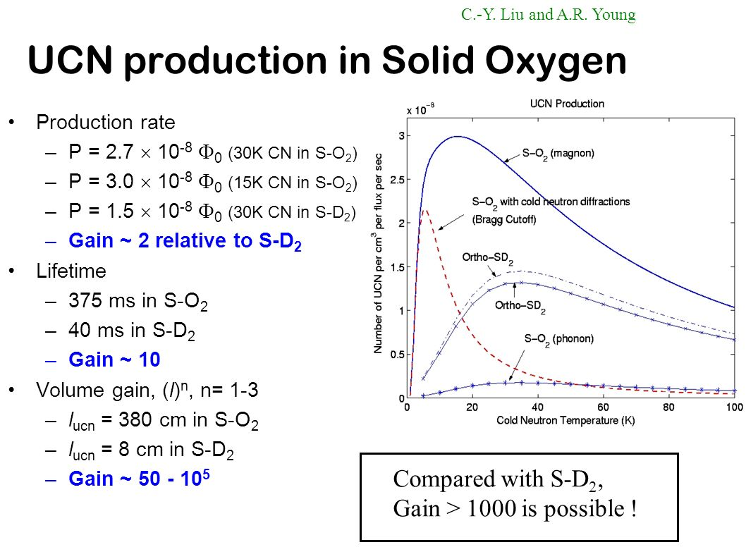 UCN production in Solid Oxygen
