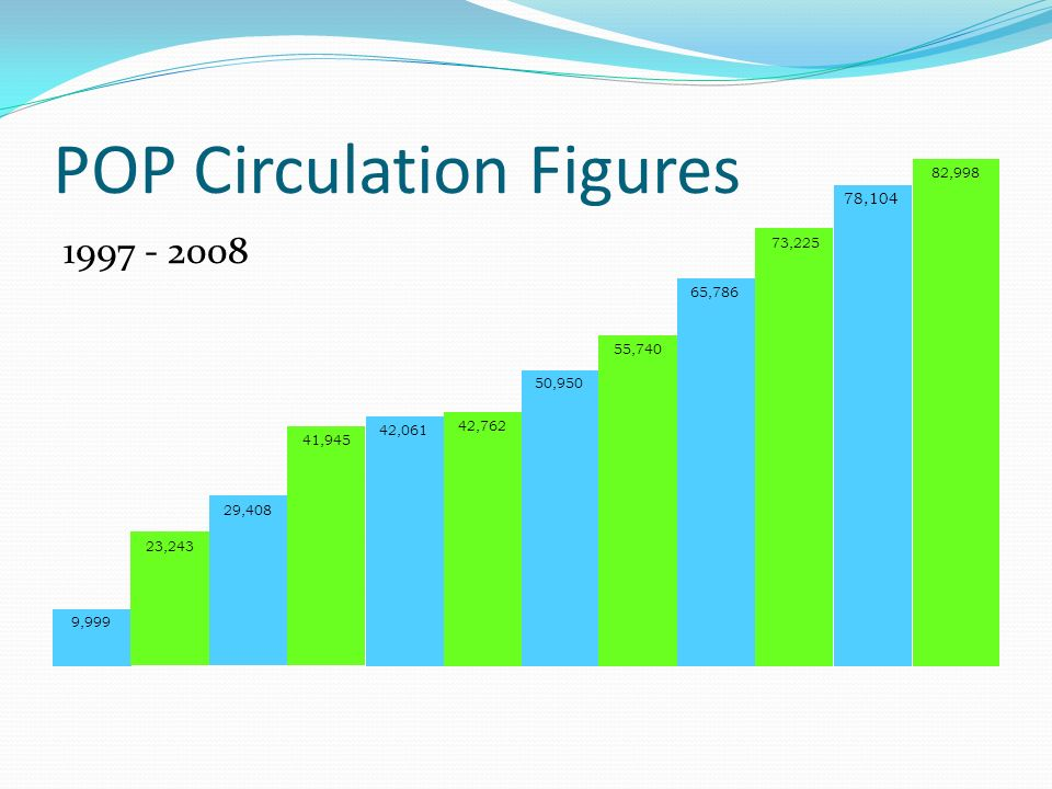 POP Circulation Figures